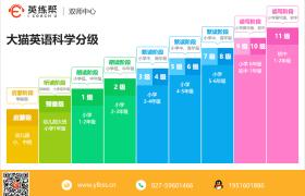 镇江外教双师课堂:分享一些常见的学生课堂英语口语